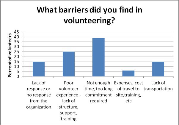 Volunteer Barrier Survey 2013