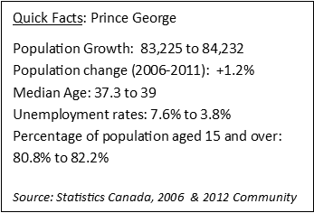 Quick Facts on changes in Prince George